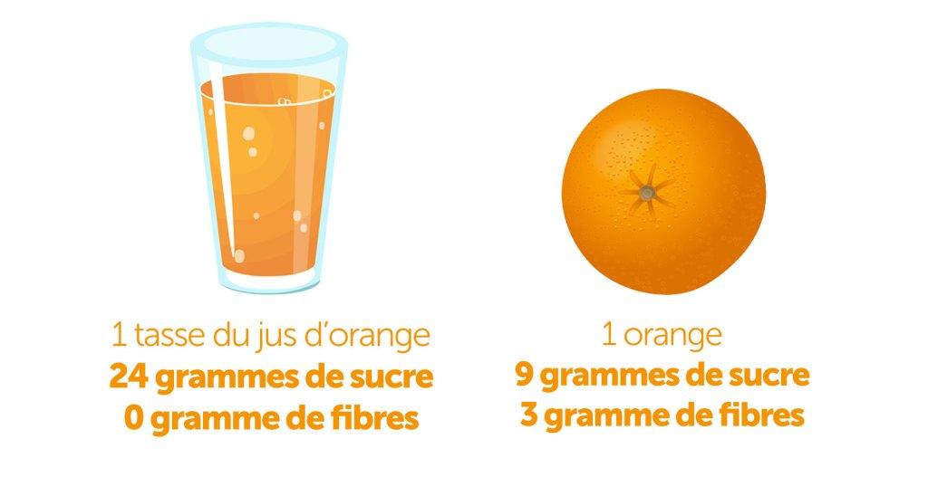 1 tasse du jus d'orange avec 1 orange